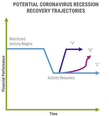 Potential Coronavirus Recession Recovery Trajectories