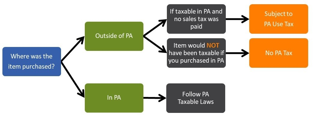 Sales Tax and Use Tax for Veterinarians